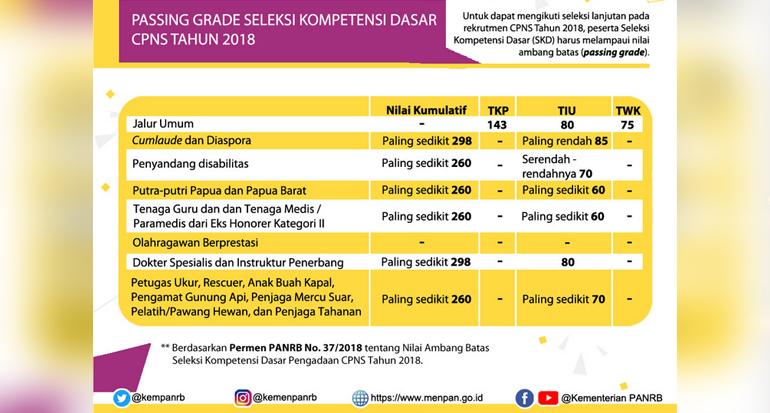Informasi Tambahan Terkait Pelaksanaan SKD CPNS 2018